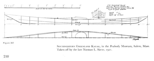 Skin on frame canoe building plans | Wooden Boat Blog